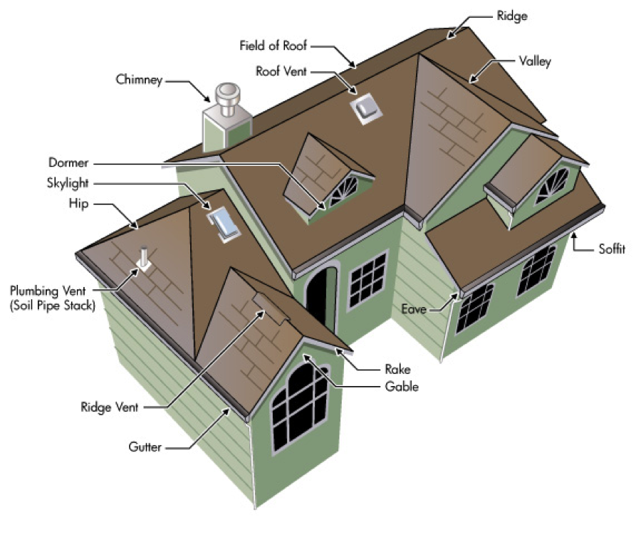 Roof process roofing staff remodeling inc for Names of roofing materials